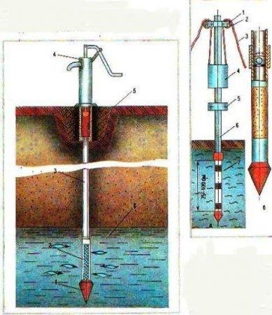 Что такое абиссинская скважина?